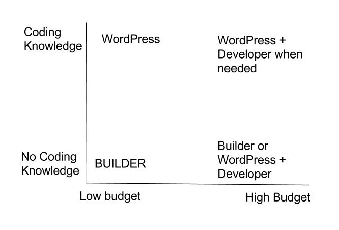 Wordpress vs Builders
